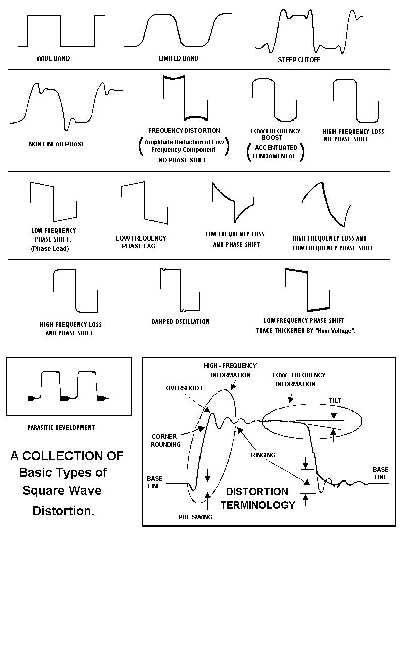 Oscilloscope Basics Waveforms And Square Wave Testing